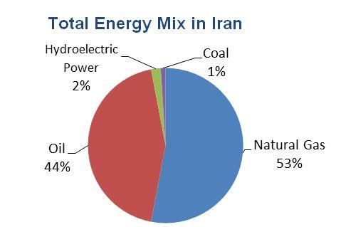 Iran Energy table
